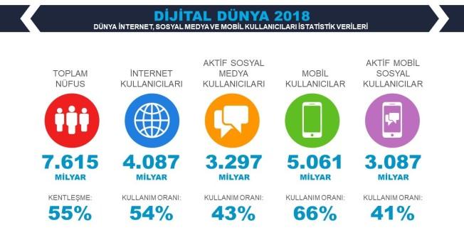 Dünya-İnternet-Sosyal-Medya-ve-Mobil-Kullanım-İstatistikleri 2