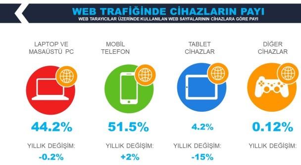 İnternet-Kullanım-Araçları