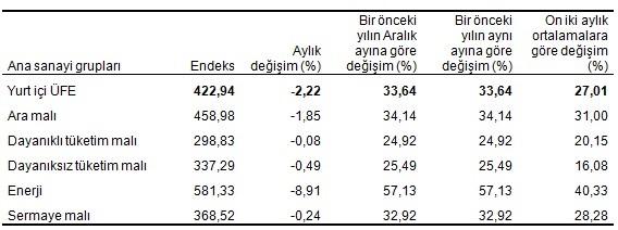 Üretici fİyatlar aralık 2018