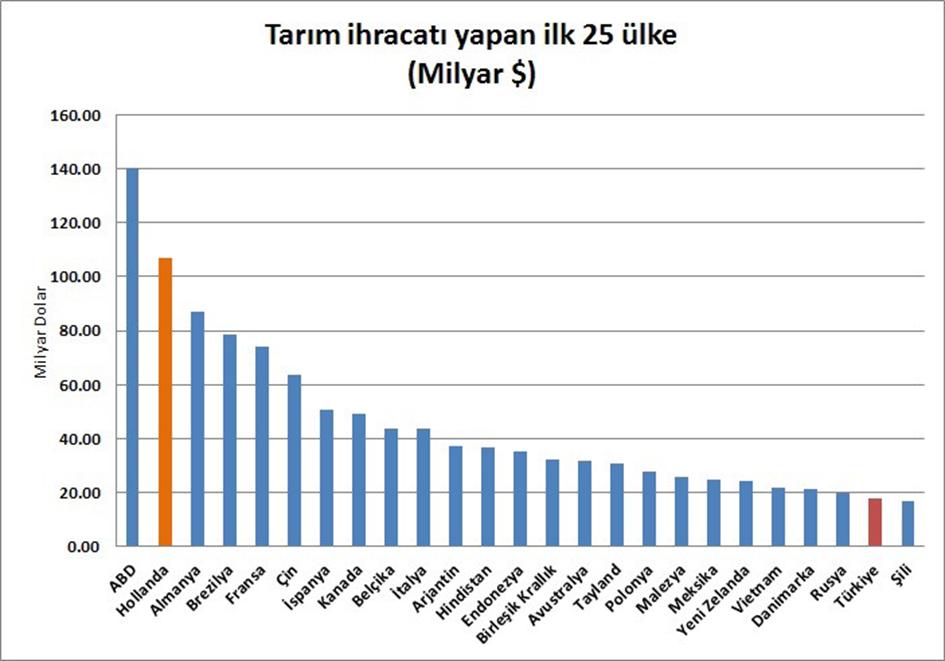 Tarım ihracatı 25 ülke
