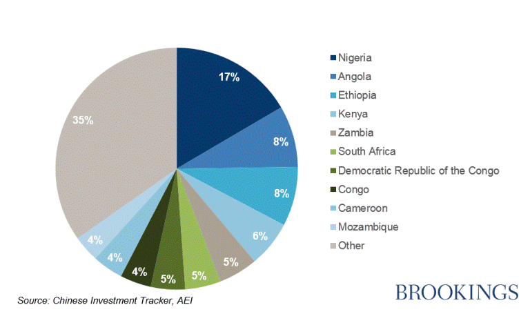 chinese investment in africa by countries