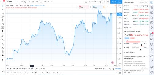 Dolar Yuan Parite